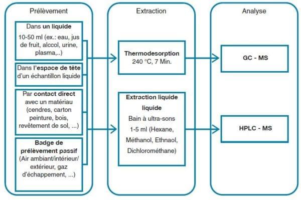 shéma-_PowerSorb_du-prelevement-vers-extraction-vers-analyse